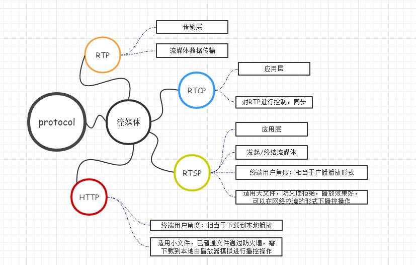 视频流传输协议RTP/RTCP/RTSP/HTTP的区别
